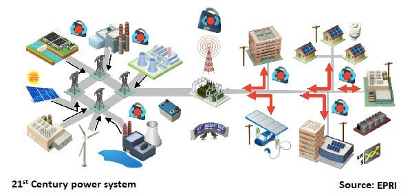 21st Century power system1