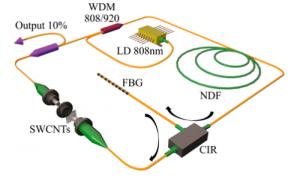 femtosecond-fiber-lasers