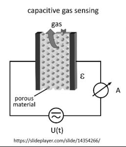 new-chemicapacitive-sensors